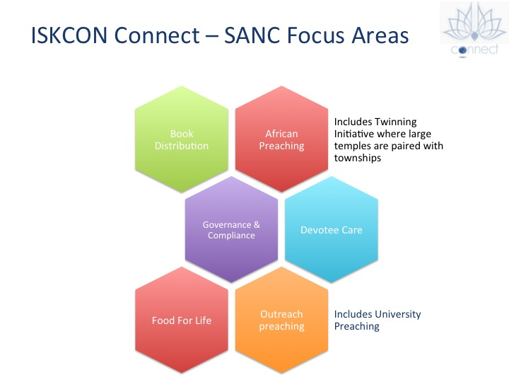 SANC Focus Areas